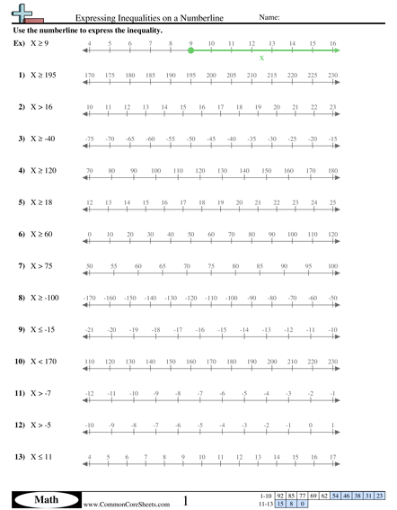 Algebra Worksheets - Expressing Inequalities on a Numberline  worksheet
